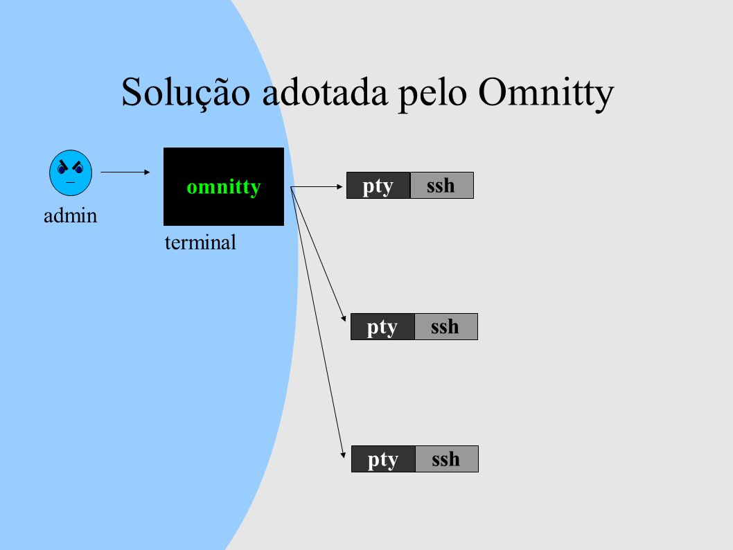 Solução adotada pelo Omnitty admin omnitty terminal ptysshptysshptyssh