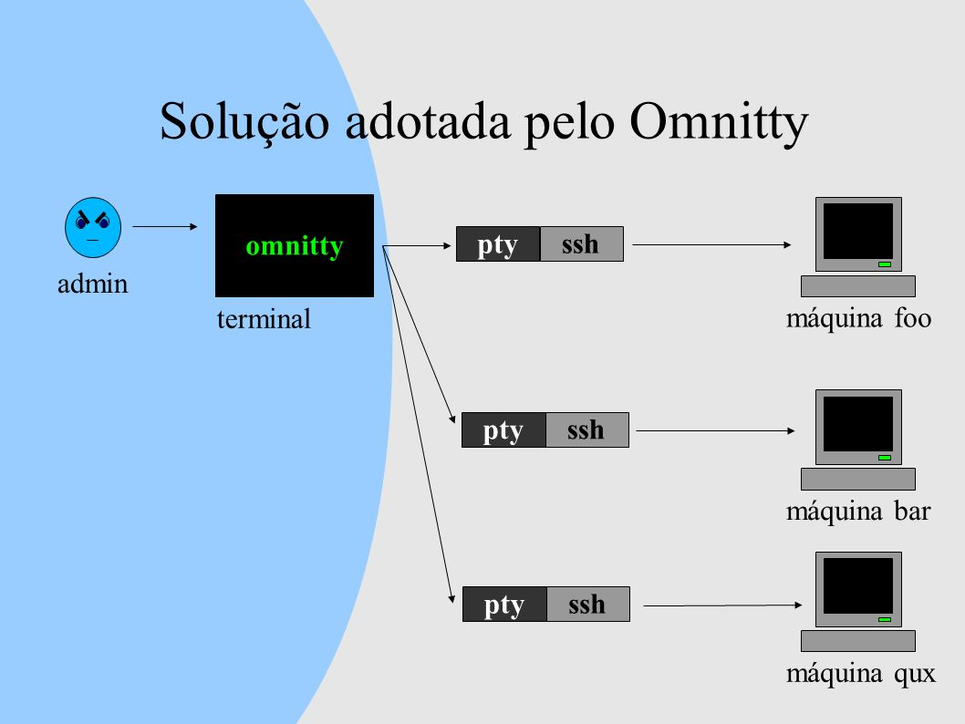 Solução adotada pelo Omnitty admin omnitty máquina foo terminal máquina bar máquina qux ptysshptysshptyssh