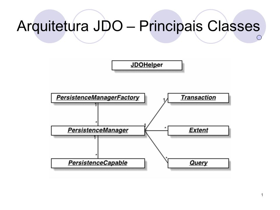 1 Arquitetura JDO – Principais Classes