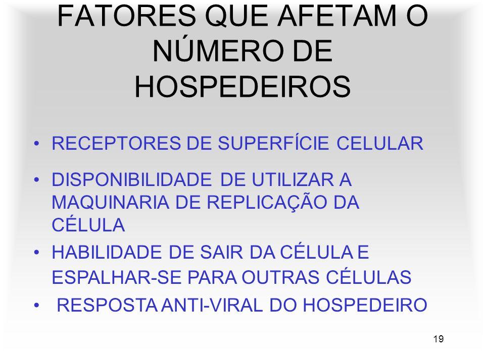 19 FATORES QUE AFETAM O NÚMERO DE HOSPEDEIROS DISPONIBILIDADE DE UTILIZAR A MAQUINARIA DE REPLICAÇÃO DA CÉLULA HABILIDADE DE SAIR DA CÉLULA E ESPALHAR-SE PARA OUTRAS CÉLULAS RESPOSTA ANTI-VIRAL DO HOSPEDEIRO RECEPTORES DE SUPERFÍCIE CELULAR
