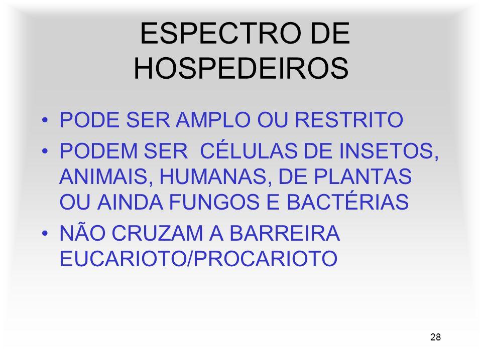 28 ESPECTRO DE HOSPEDEIROS PODE SER AMPLO OU RESTRITO PODEM SER CÉLULAS DE INSETOS, ANIMAIS, HUMANAS, DE PLANTAS OU AINDA FUNGOS E BACTÉRIAS NÃO CRUZAM A BARREIRA EUCARIOTO/PROCARIOTO