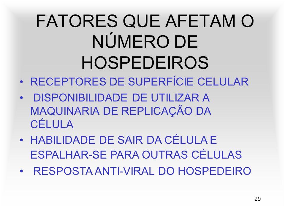 29 FATORES QUE AFETAM O NÚMERO DE HOSPEDEIROS RECEPTORES DE SUPERFÍCIE CELULAR DISPONIBILIDADE DE UTILIZAR A MAQUINARIA DE REPLICAÇÃO DA CÉLULA HABILIDADE DE SAIR DA CÉLULA E ESPALHAR-SE PARA OUTRAS CÉLULAS RESPOSTA ANTI-VIRAL DO HOSPEDEIRO
