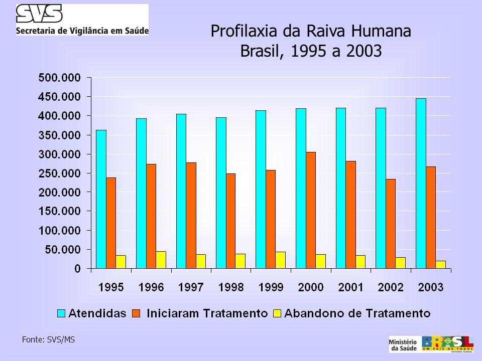 Profilaxia da Raiva Humana Brasil, 1995 a 2003 Fonte: SVS/MS