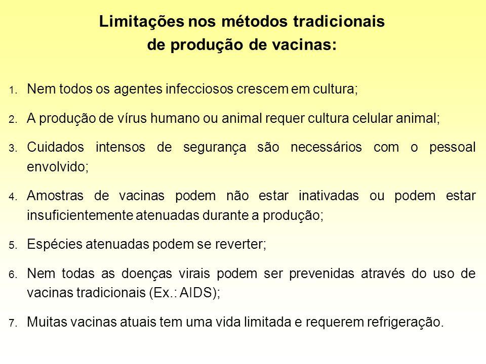Limitações nos métodos tradicionais de produção de vacinas: 1. Nem todos os agentes infecciosos crescem em cultura; 2. A produção de vírus humano ou a
