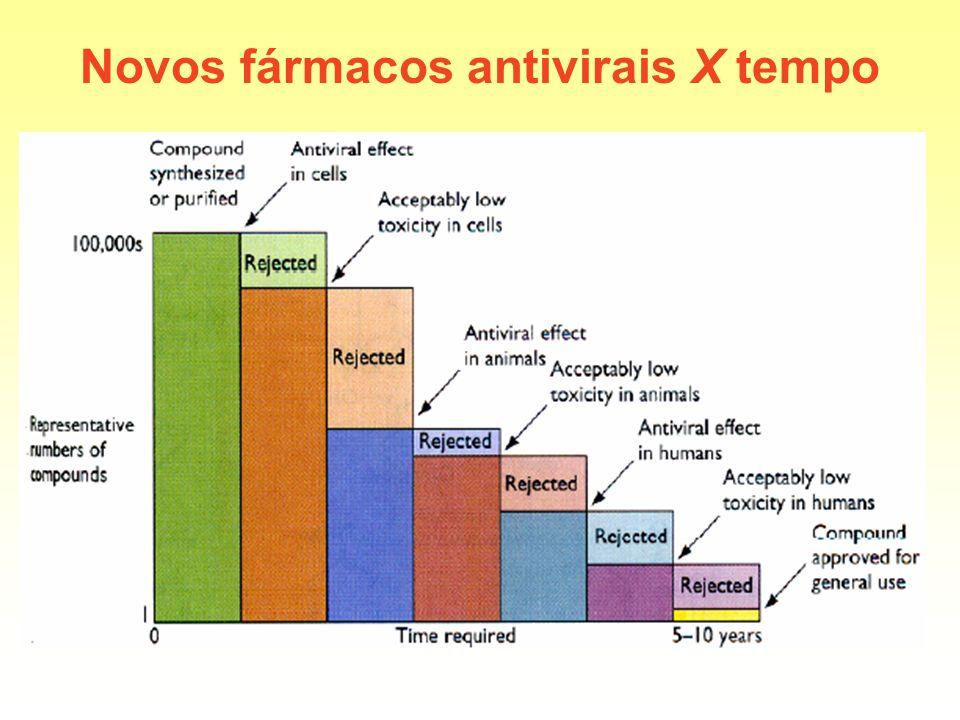 Novos fármacos antivirais X tempo