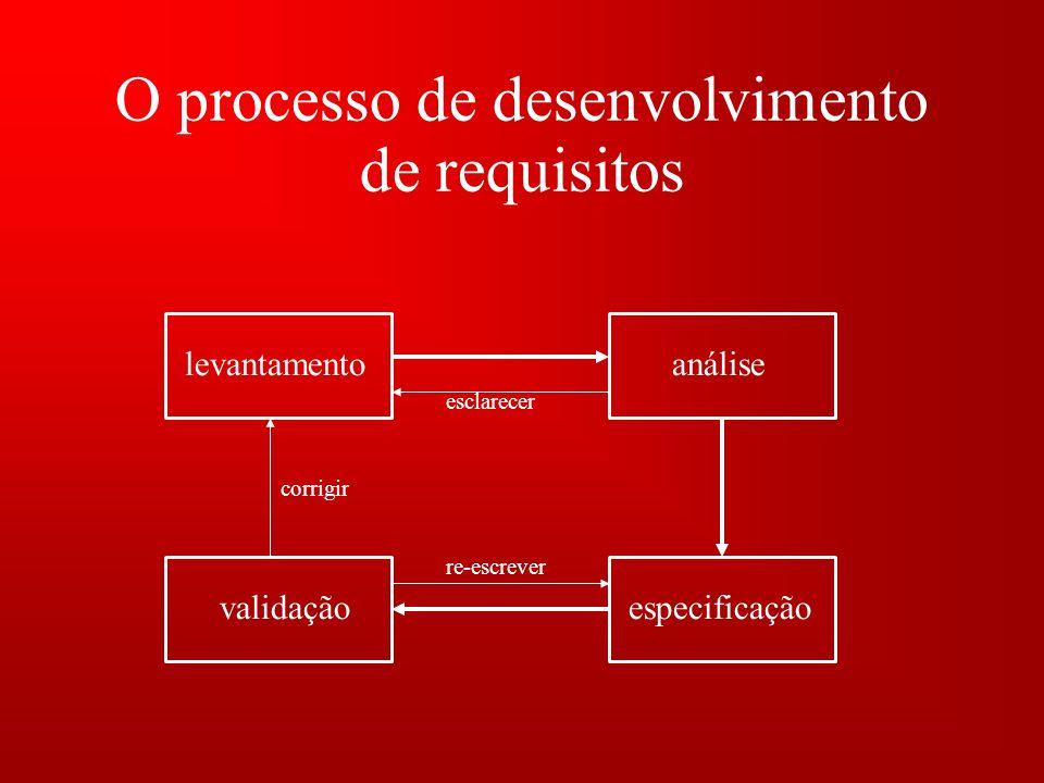 O processo de desenvolvimento de requisitos levantamentoanálise especificaçãovalidação esclarecer re-escrever corrigir