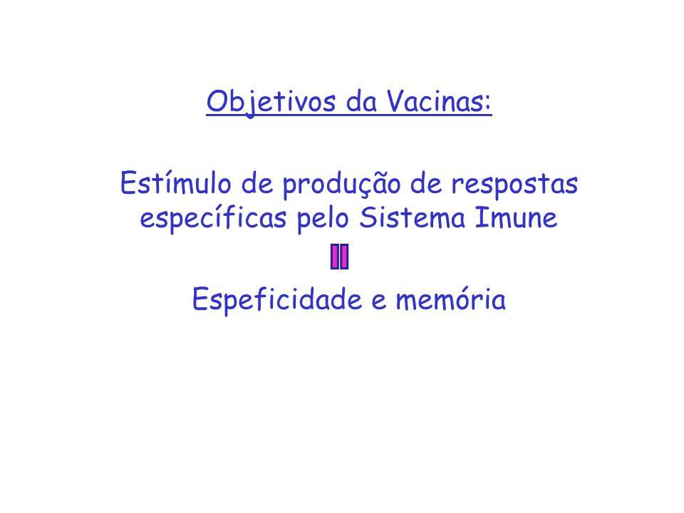 Objetivos da Vacinas: Estímulo de produção de respostas específicas pelo Sistema Imune Espeficidade e memória