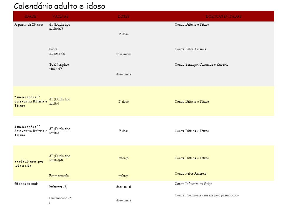 IDADEVACINASDOSESDOENÇAS EVITADAS A partir de 20 anosdT (Dupla tipo adulto)(1) 1ª dose Contra Difteria e Tétano Febre amarela (2) dose inicial Contra