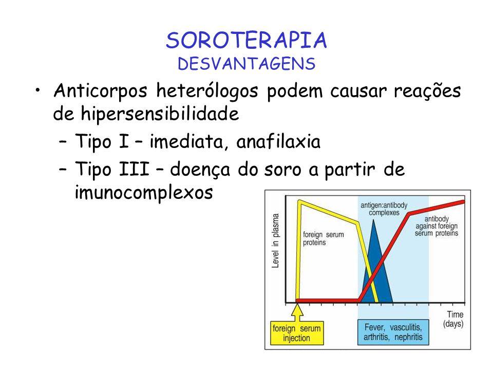 SOROTERAPIA DESVANTAGENS Anticorpos heterólogos podem causar reações de hipersensibilidade –Tipo I – imediata, anafilaxia –Tipo III – doença do soro a