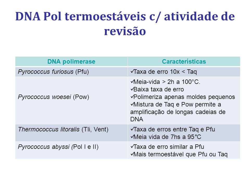 DNA Pol termoestáveis c/ atividade de revisão DNA polimeraseCaracterísticas Pyrococcus furiosus (Pfu) Taxa de erro 10x < Taq Pyrococcus woesei (Pow) Meia-vida > 2h a 100°C.