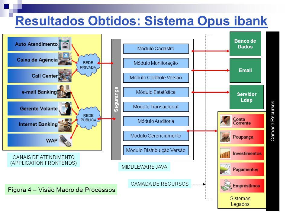 Resultados Obtidos: Sistema Opus ibank Figura 5 – Arquitetura técnica do Servidor ibank