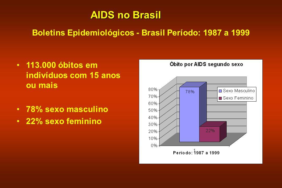 AIDS no Brasil Boletins Epidemiológicos - Brasil Período: 1987 a 1999 113.000 óbitos em indivíduos com 15 anos ou mais 78% sexo masculino 22% sexo fem
