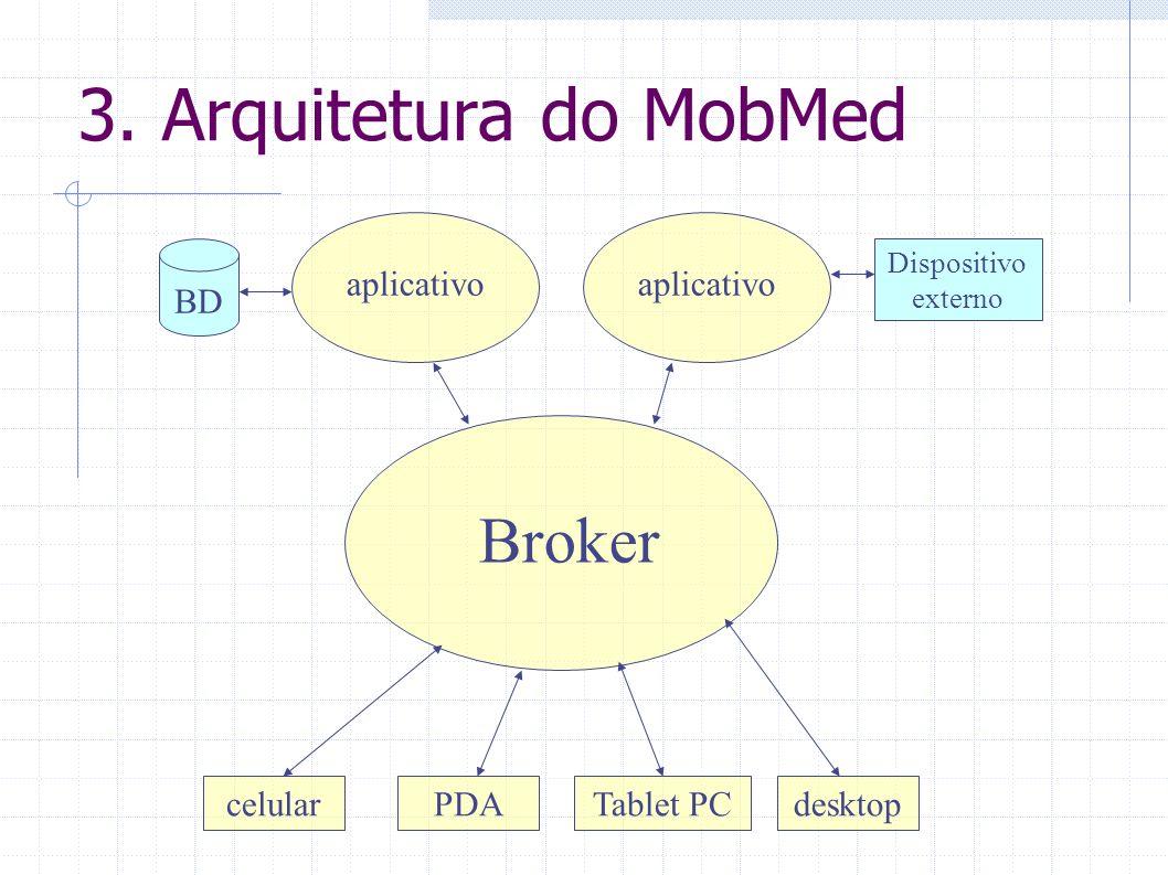 3. Arquitetura do MobMed Broker celularPDATablet PCdesktop aplicativo Dispositivo externo BD