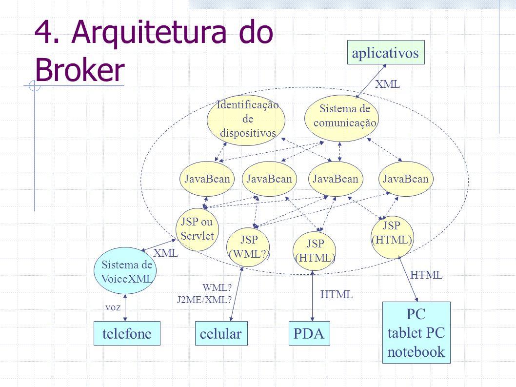 4. Arquitetura do Broker PDA HTML celular WML? J2ME/XML? PC tablet PC notebook HTML aplicativos XML JSP ou Servlet JSP (HTML) JSP (WML?) JSP (HTML) Si