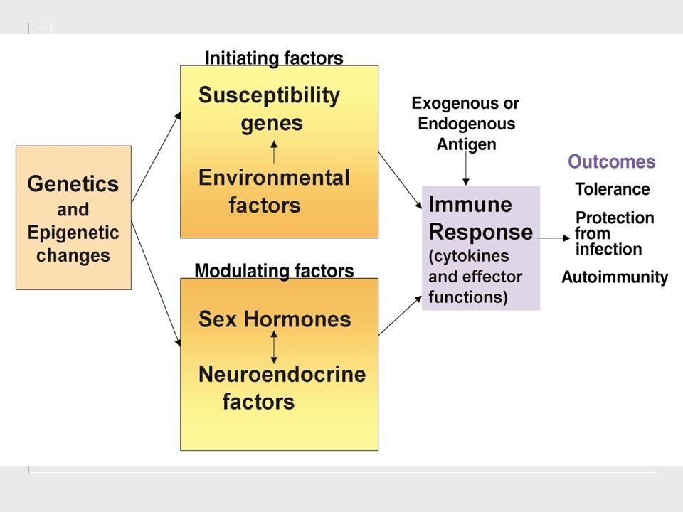 Tecidos e órgãos envolvidos Doenças órgão-específicas O dano está confinado ao órgão contra o qual a resposta imune é montada.