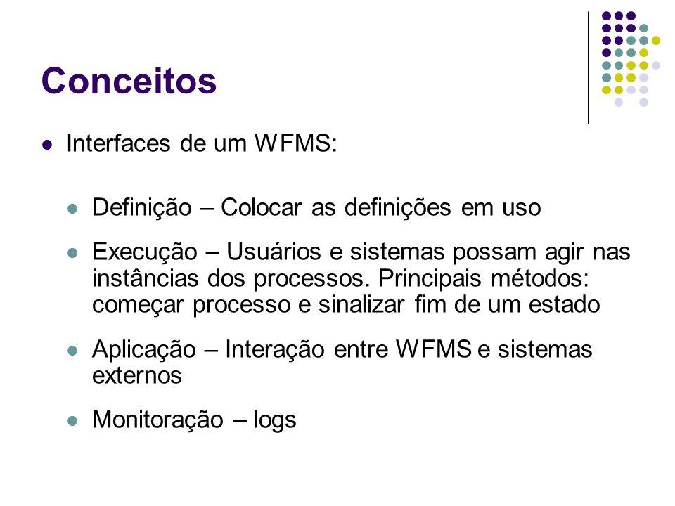 Conceitos Interfaces de um WFMS: Definição – Colocar as definições em uso Execução – Usuários e sistemas possam agir nas instâncias dos processos. Pri