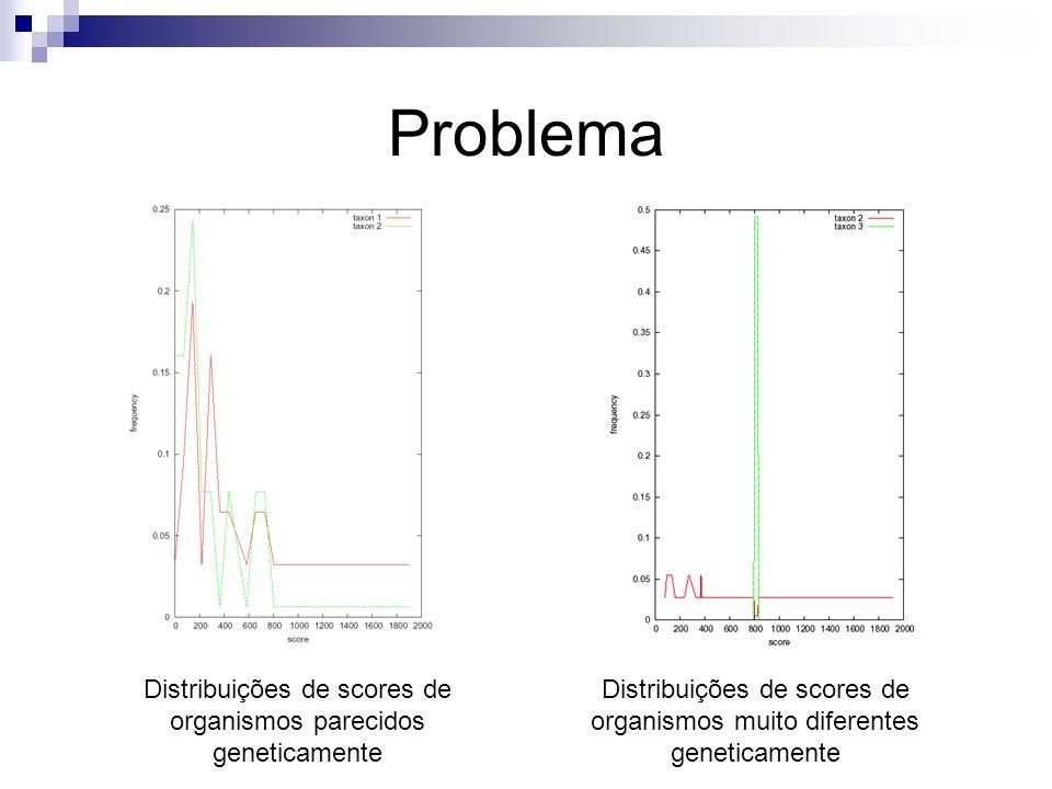 Problema Distribuições de scores de organismos parecidos geneticamente Distribuições de scores de organismos muito diferentes geneticamente