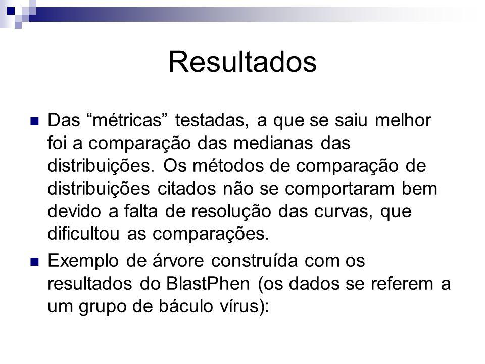 Resultados Das métricas testadas, a que se saiu melhor foi a comparação das medianas das distribuições. Os métodos de comparação de distribuições cita
