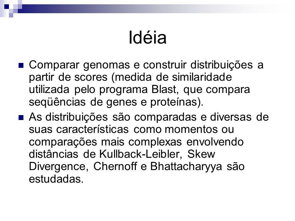 Idéia Comparar genomas e construir distribuições a partir de scores (medida de similaridade utilizada pelo programa Blast, que compara seqüências de g