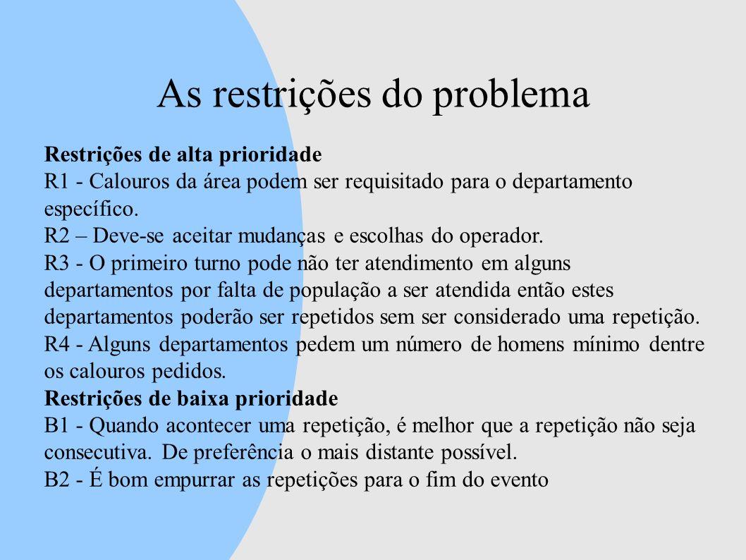 As restrições do problema Restrições de alta prioridade R1 - Calouros da área podem ser requisitado para o departamento específico. R2 – Deve-se aceit