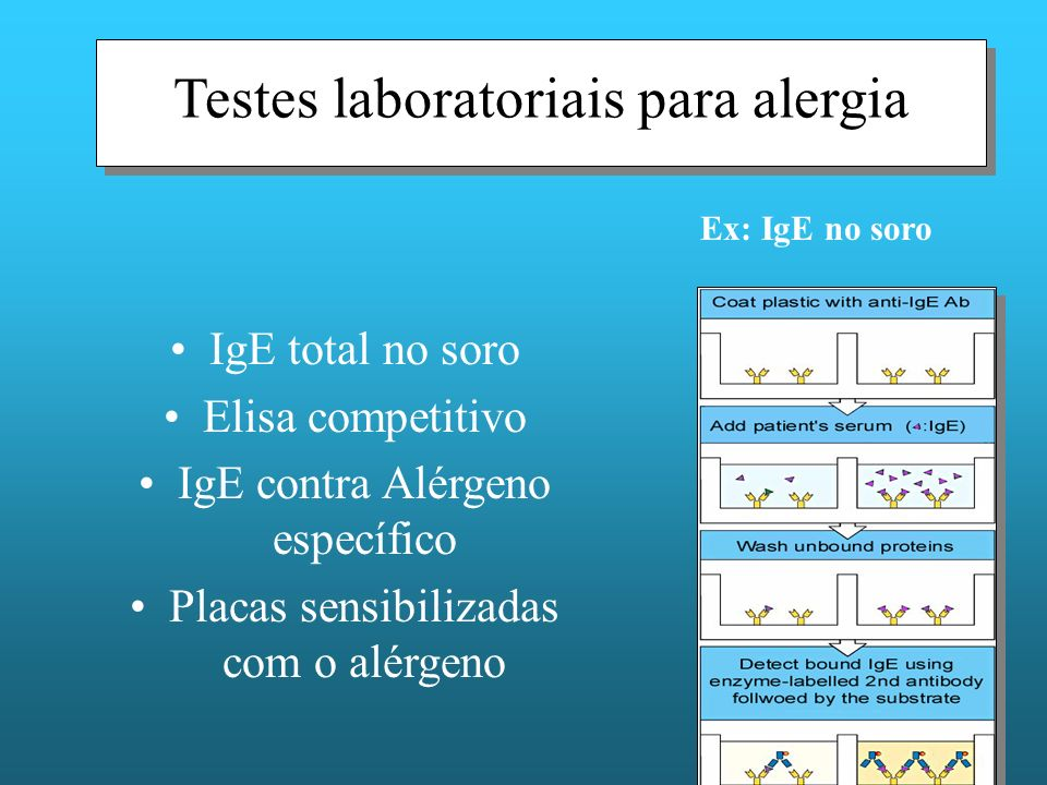 Testes laboratoriais para alergia IgE total no soro Elisa competitivo IgE contra Alérgeno específico Placas sensibilizadas com o alérgeno Ex: IgE no soro