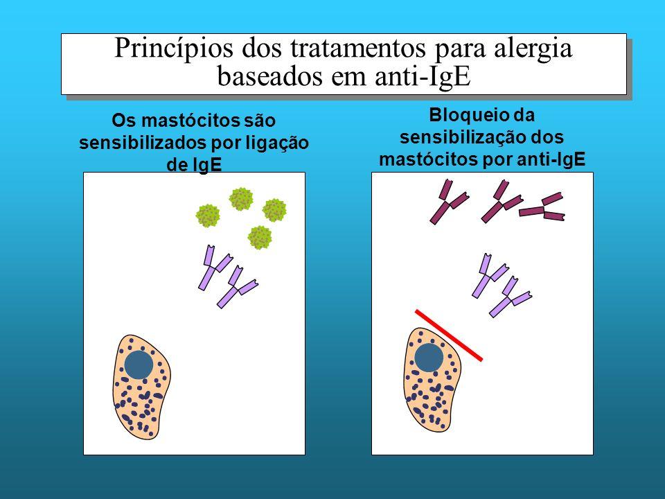 Princípios dos tratamentos para alergia baseados em anti-IgE Os mastócitos são sensibilizados por ligação de IgE Bloqueio da sensibilização dos mastócitos por anti-IgE