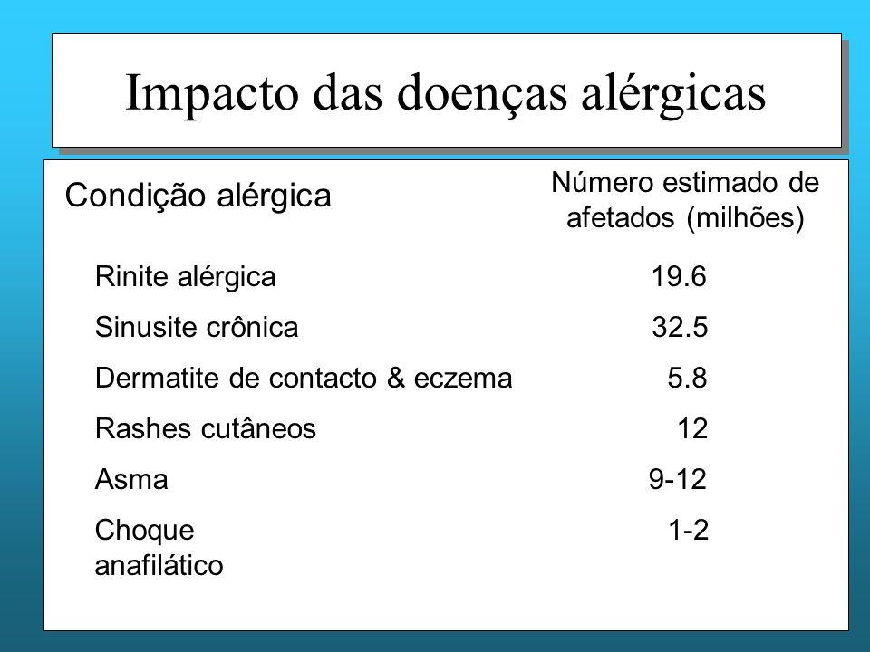 Impacto das doenças alérgicas Condição alérgica Número estimado de afetados (milhões) Rinite alérgica19.6 Sinusite crônica32.5 Dermatite de contacto & eczema5.8 12Rashes cutâneos Asma9-12 Choque anafilático 1-2