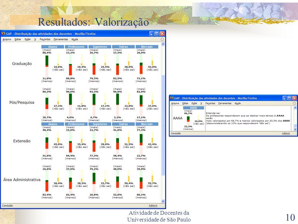 Atividade de Docentes da Universidade de São Paulo 10 Resultados: Valorização