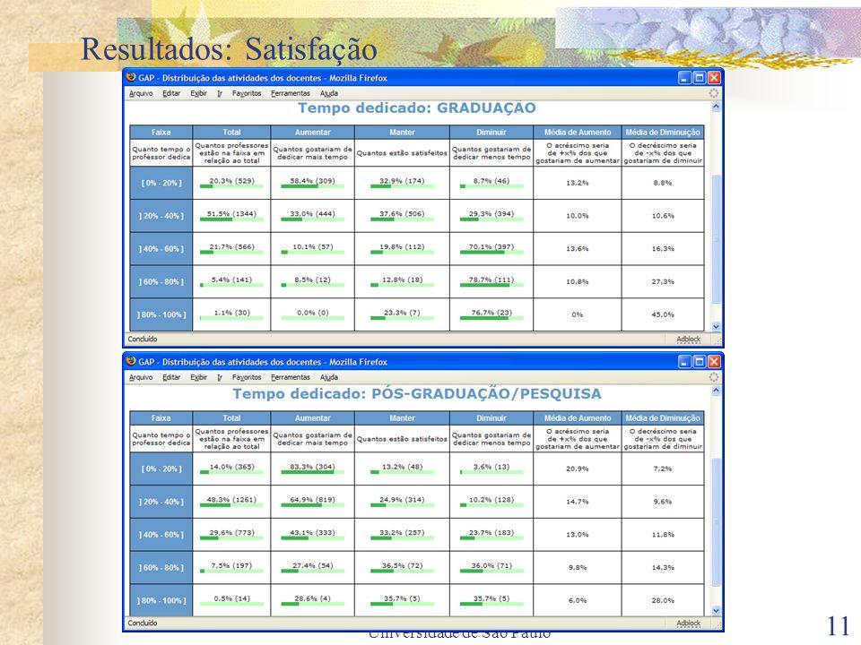 Atividade de Docentes da Universidade de São Paulo 11 Resultados: Satisfação