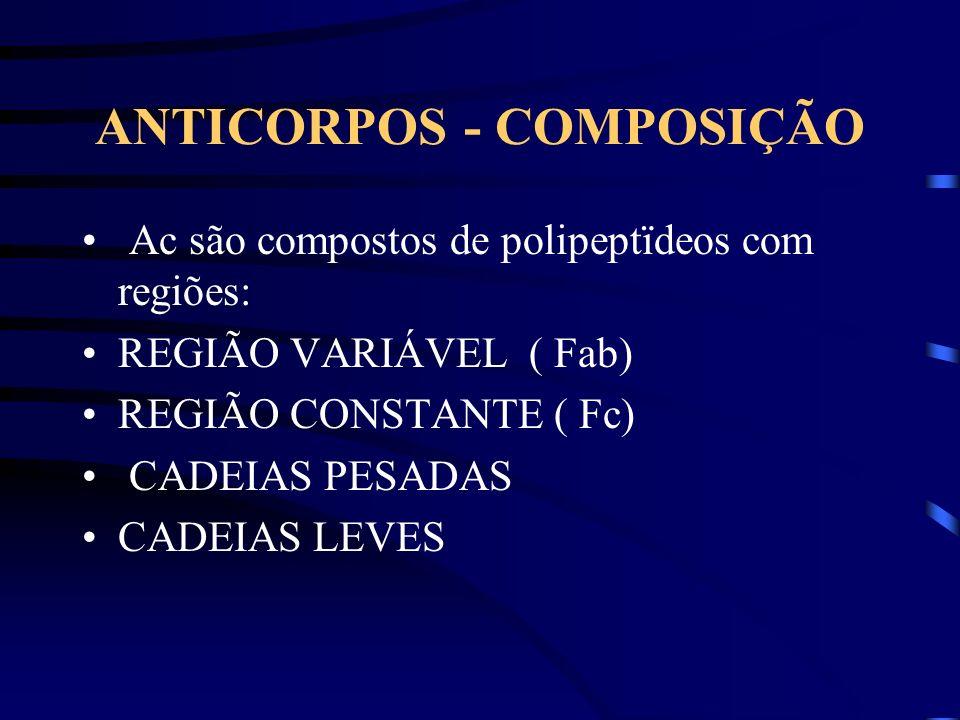 ANTICORPOS - COMPOSIÇÃO Ac são compostos de polipeptïdeos com regiões: REGIÃO VARIÁVEL ( Fab) REGIÃO CONSTANTE ( Fc) CADEIAS PESADAS CADEIAS LEVES