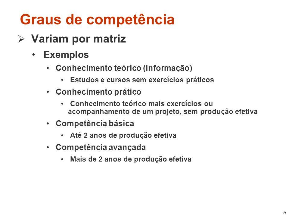 5 Graus de competência Variam por matriz Exemplos Conhecimento teórico (informação) Estudos e cursos sem exercícios práticos Conhecimento prático Conh