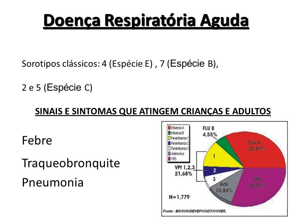 Doença Respiratória Aguda Sorotipos clássicos: 4 (Espécie E), 7 ( Espécie B), 2 e 5 ( Espécie C) SINAIS E SINTOMAS QUE ATINGEM CRIANÇAS E ADULTOS Febr