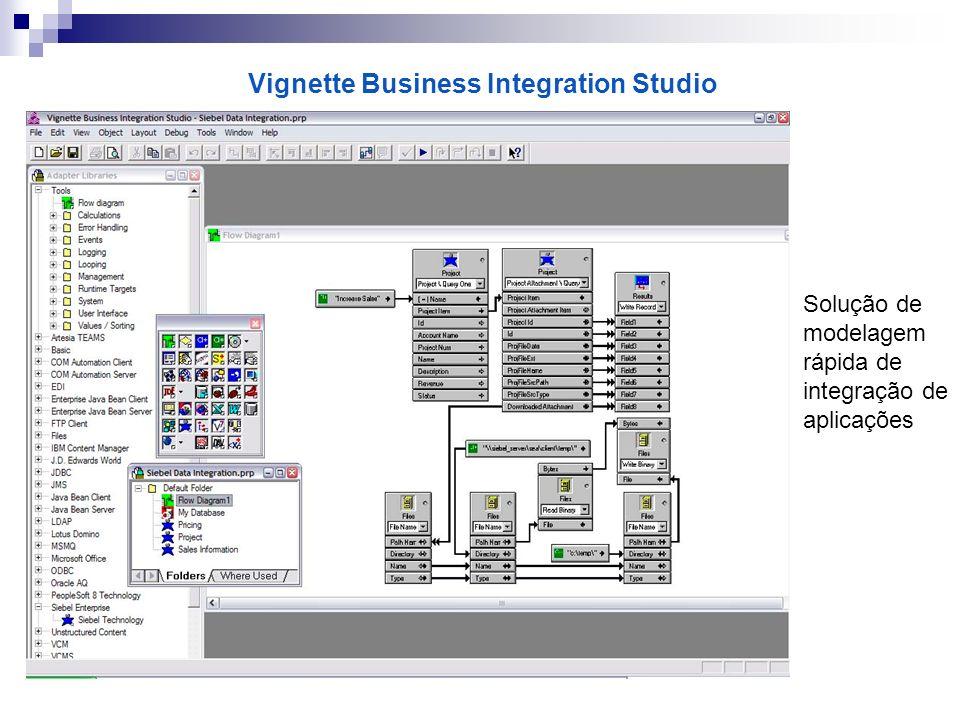 Vignette Business Integration Studio Solução de modelagem rápida de integração de aplicações