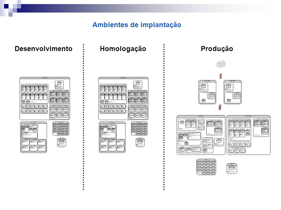 Ambientes de implantação DesenvolvimentoHomologaçãoProdução