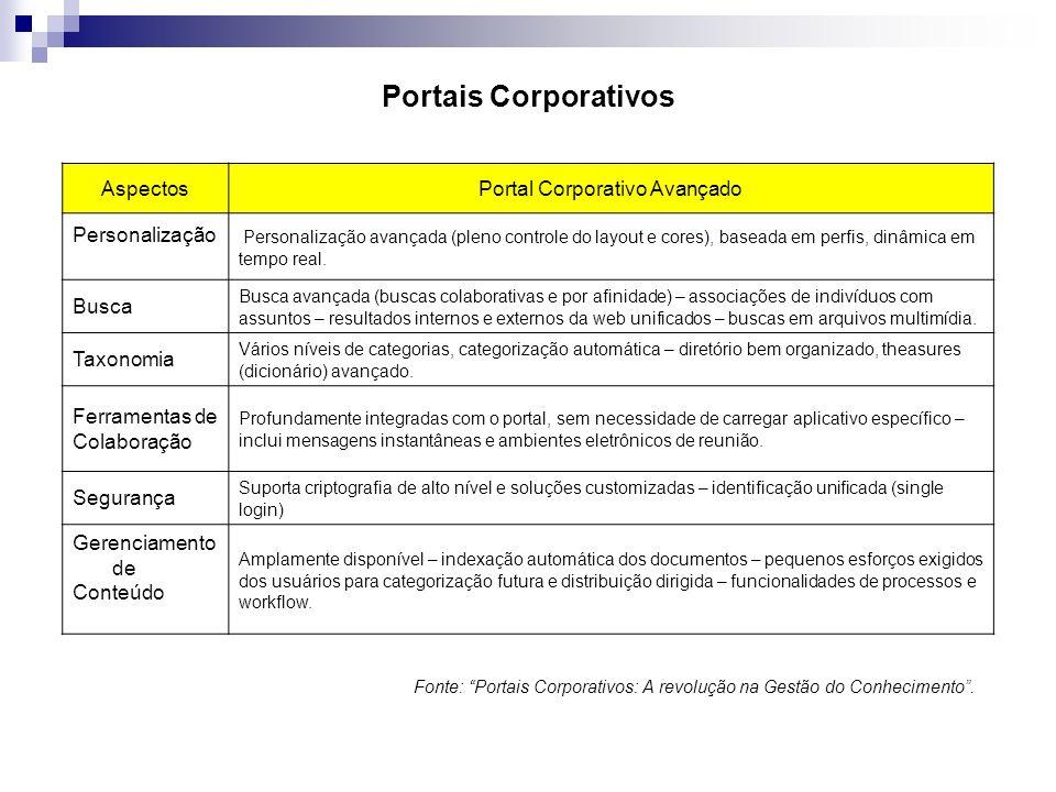 Portais Corporativos AspectosPortal Corporativo Avançado Personalização Personalização avançada (pleno controle do layout e cores), baseada em perfis,