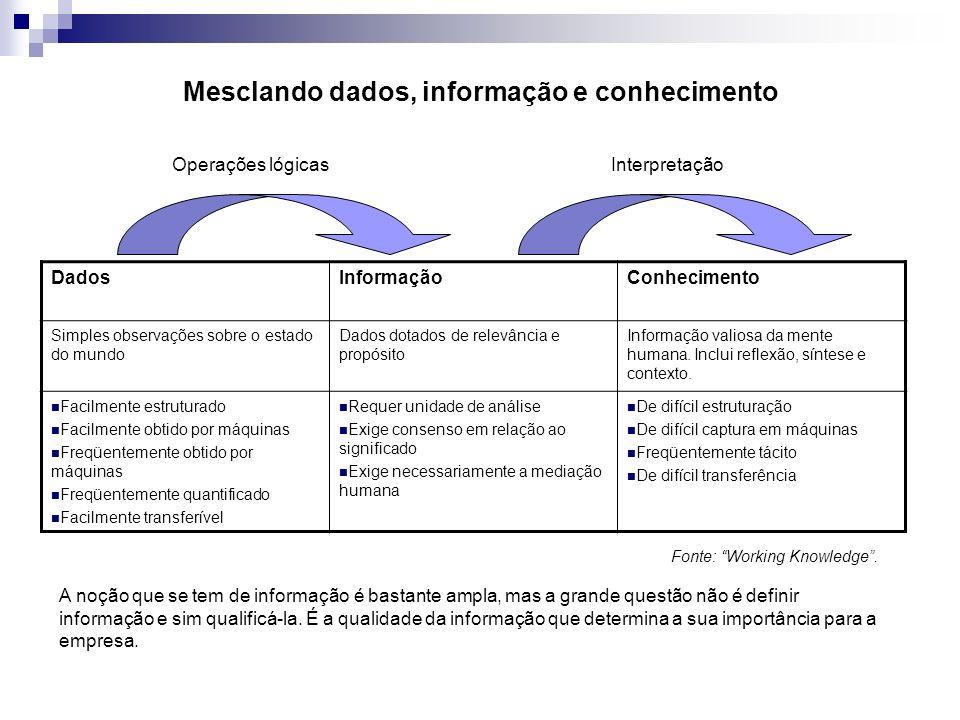 Mesclando dados, informação e conhecimento DadosInformaçãoConhecimento Simples observações sobre o estado do mundo Dados dotados de relevância e propó