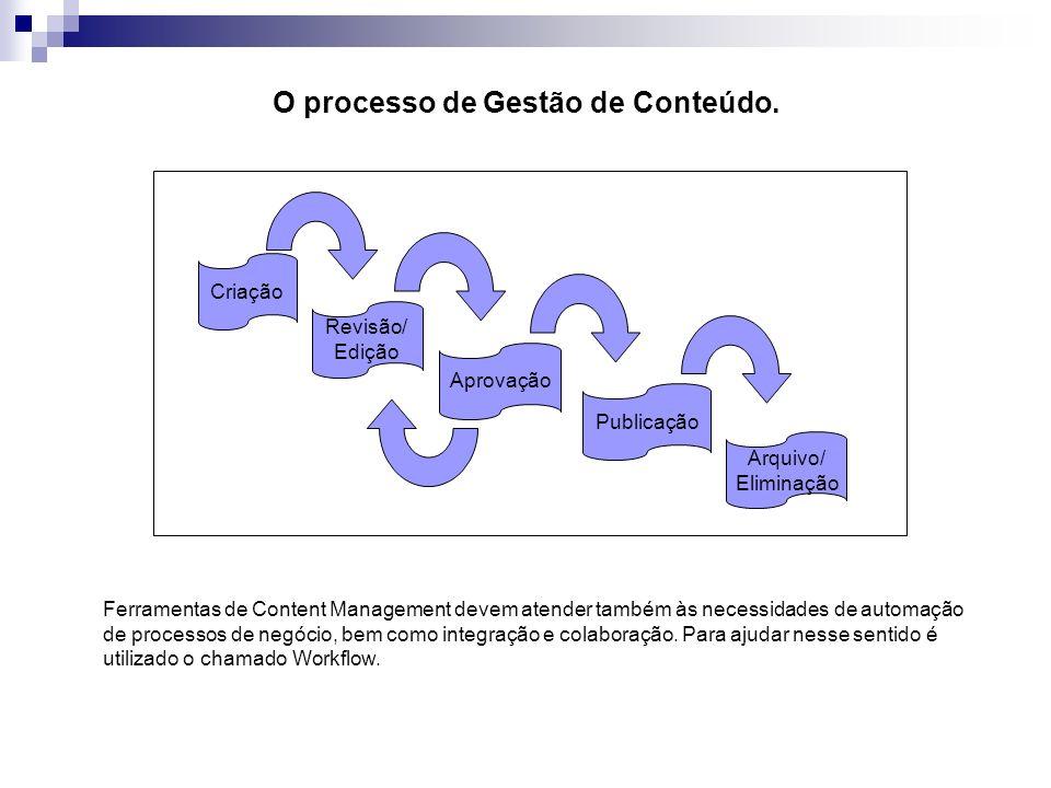 O processo de Gestão de Conteúdo. Criação Revisão/ Edição Aprovação Publicação Arquivo/ Eliminação Ferramentas de Content Management devem atender tam