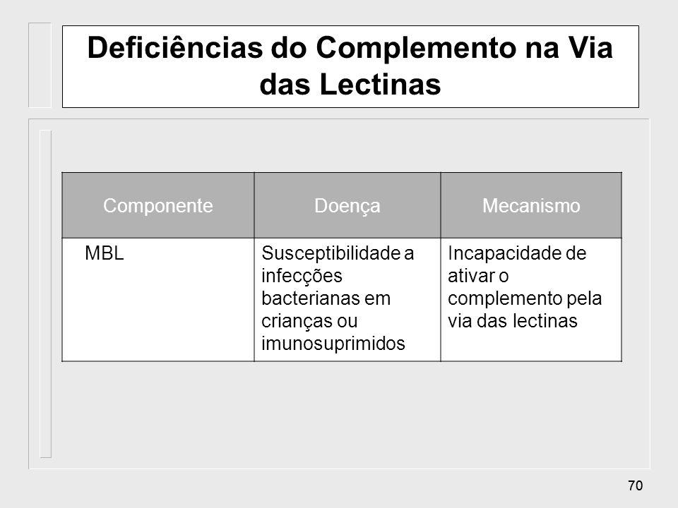 69 Deficiências do Complemento na Via Clássica ComponenteDoençaMecanismo C1, C2, C4Predisposição ao Lúpus Eritematoso Sistêmico (SLE) Resulta em aumen