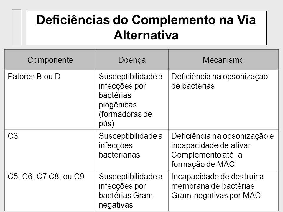 70 Deficiências do Complemento na Via das Lectinas ComponenteDoençaMecanismo MBLSusceptibilidade a infecções bacterianas em crianças ou imunosuprimido