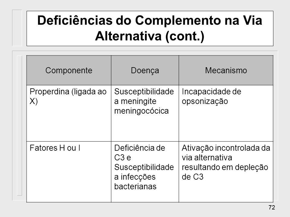 71 Deficiências do Complemento na Via Alternativa ComponenteDoençaMecanismo Fatores B ou DSusceptibilidade a infecções por bactérias piogênicas (forma