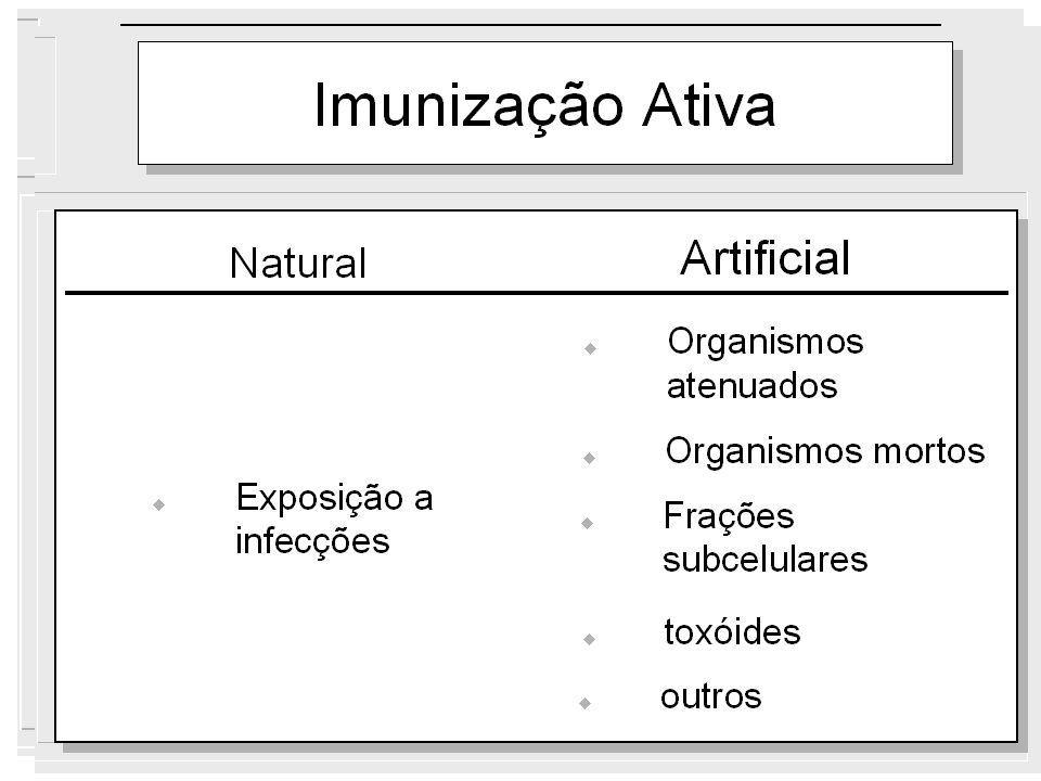 VACINAS CLÁSSICAS INATIVADAS Microorganismo inteiro ou purificação de proteínas toxigênicas ou polissacárides- subunidades acelulares- AMBOS COM inativação completa por formaldeído, glutaraldeído, ou detoxificação química por nitroguanidina.