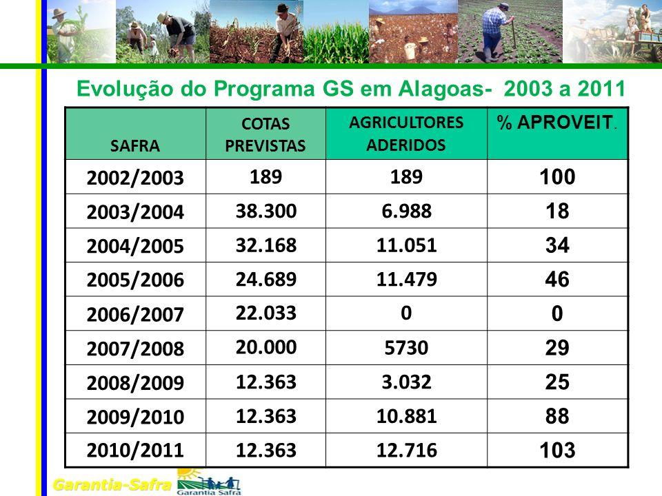 Garantia-Safra Evolução do Programa GS em Alagoas- 2003 a 2011 SAFRA COTAS PREVISTAS AGRICULTORES ADERIDOS % APROVEIT. 2002/2003 189 100 2003/2004 38.