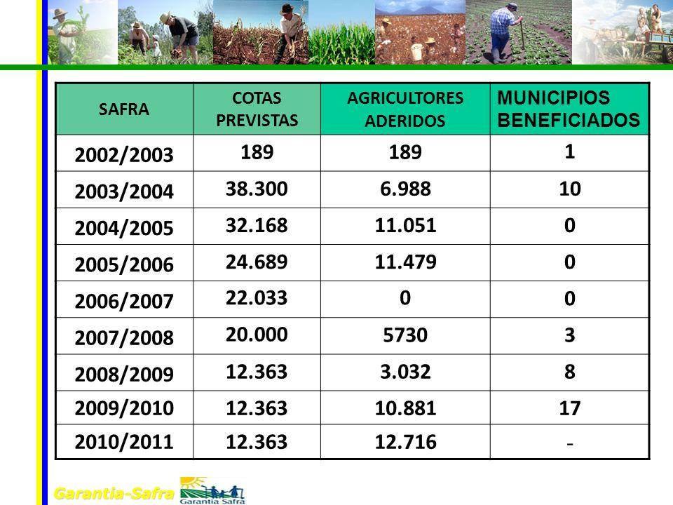 Garantia-Safra SAFRA COTAS PREVISTAS AGRICULTORES ADERIDOS MUNICIPIOS BENEFICIADOS 2002/2003 189 1 2003/2004 38.3006.98810 2004/2005 32.16811.0510 200