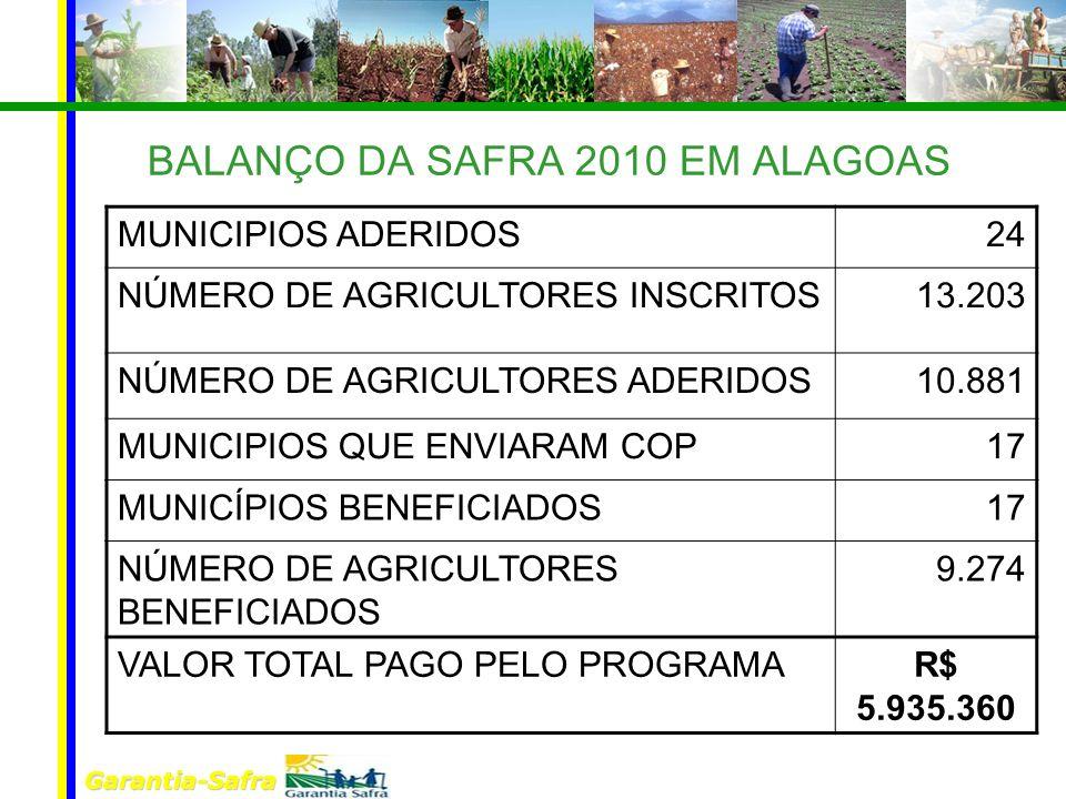 Garantia-Safra BALANÇO DA SAFRA 2010 EM ALAGOAS MUNICIPIOS ADERIDOS24 NÚMERO DE AGRICULTORES INSCRITOS13.203 NÚMERO DE AGRICULTORES ADERIDOS10.881 MUN