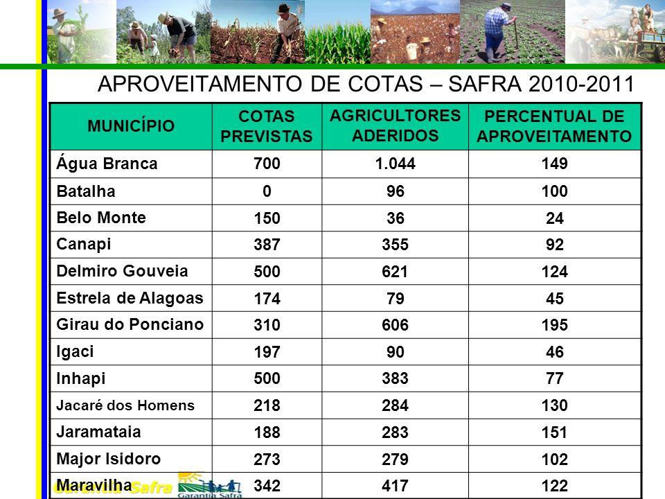 Garantia-Safra APROVEITAMENTO DE COTAS – SAFRA 2010-2011 MUNICÍPIO COTAS PREVISTAS AGRICULTORES ADERIDOS PERCENTUAL DE APROVEITAMENTO Água Branca 7001