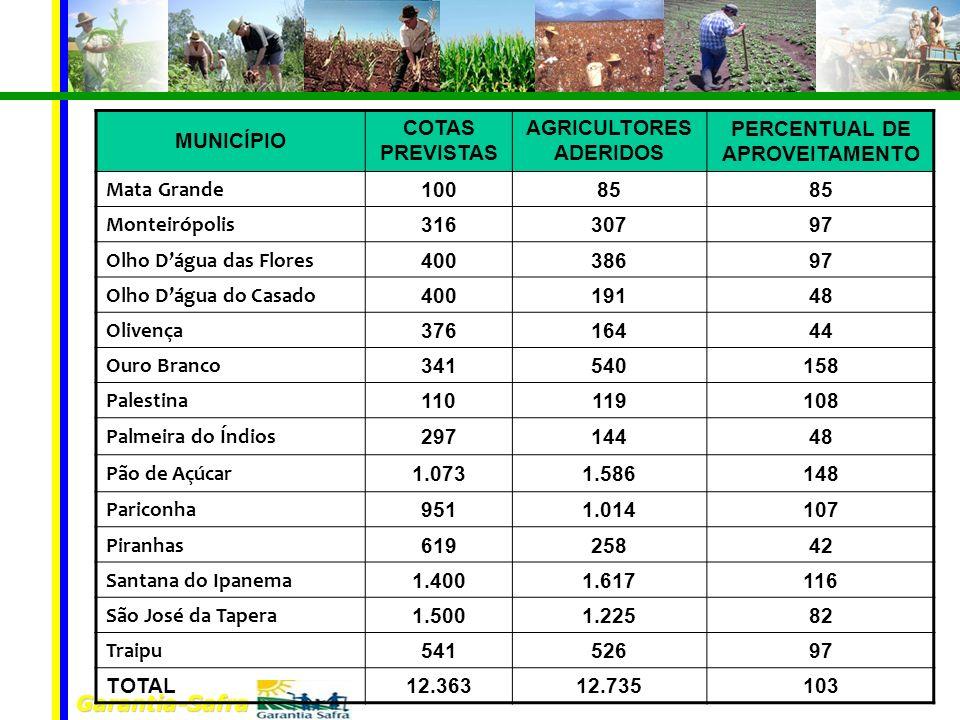 Garantia-Safra MUNICÍPIO COTAS PREVISTAS AGRICULTORES ADERIDOS PERCENTUAL DE APROVEITAMENTO Mata Grande 10085 Monteirópolis 31630797 Olho Dágua das Fl