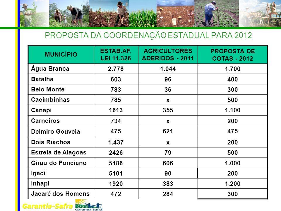 Garantia-Safra PROPOSTA DA COORDENAÇÃO ESTADUAL PARA 2012 MUNICÍPIO ESTAB.AF, LEI 11.326 AGRICULTORES ADERIDOS - 2011 PROPOSTA DE COTAS - 2012 Água Br