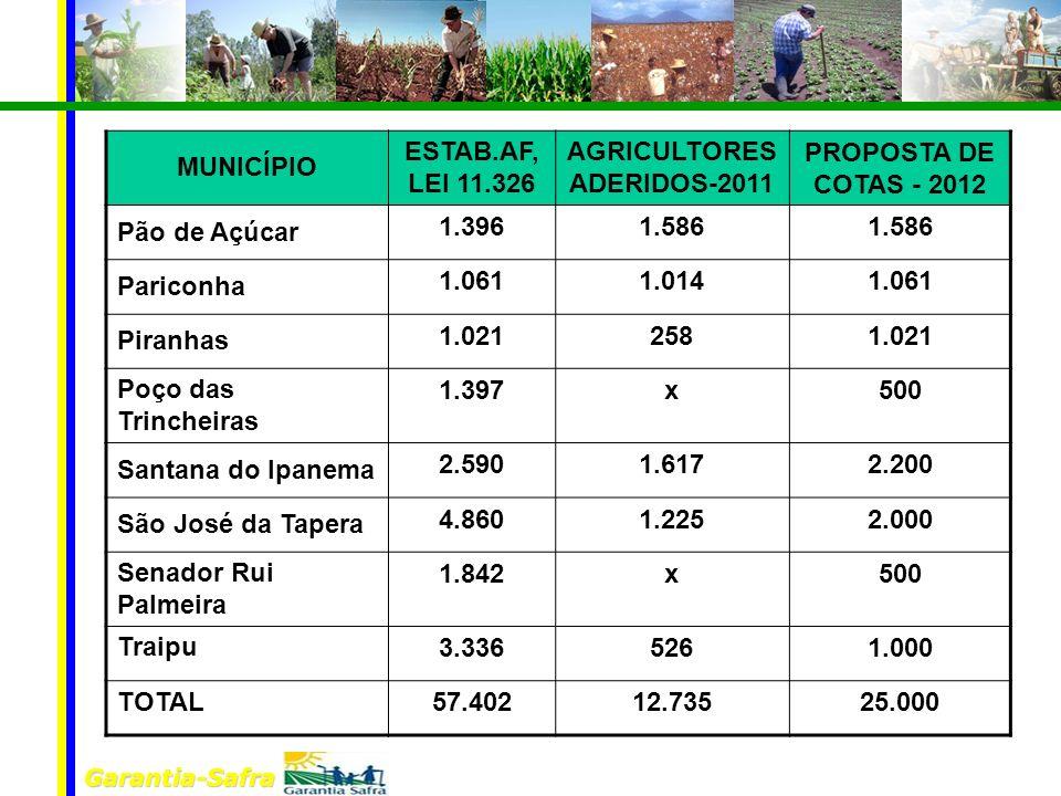 Garantia-Safra MUNICÍPIO ESTAB.AF, LEI 11.326 AGRICULTORES ADERIDOS-2011 PROPOSTA DE COTAS - 2012 Pão de Açúcar 1.3961.586 Pariconha 1.0611.0141.061 P