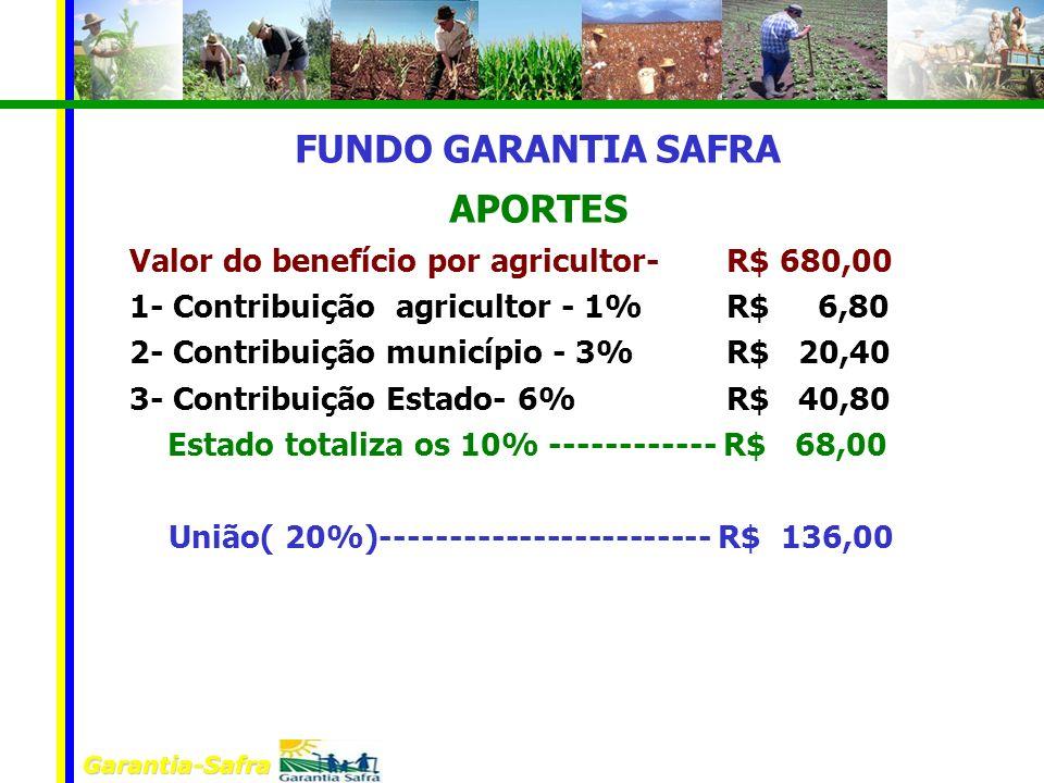 Garantia-Safra FUNDO GARANTIA SAFRA APORTES Valor do benefício por agricultor- R$ 680,00 1- Contribuição agricultor - 1% R$ 6,80 2- Contribuição munic