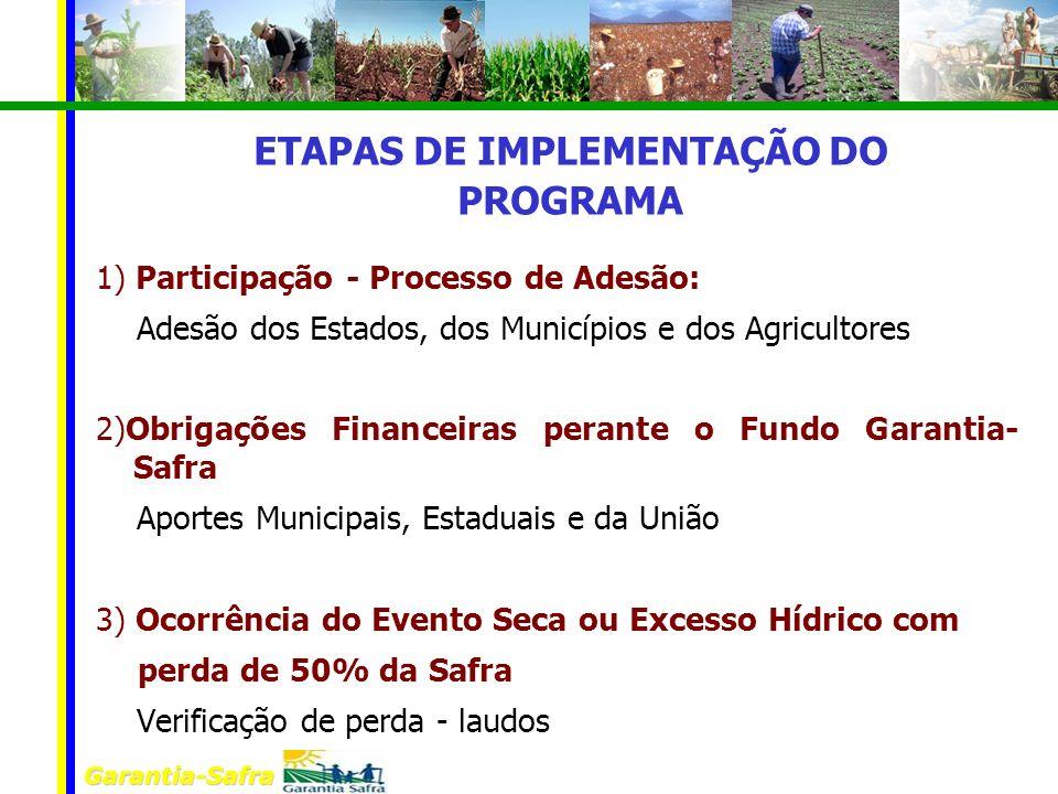 Garantia-Safra 1) Participação - Processo de Adesão: Adesão dos Estados, dos Municípios e dos Agricultores 2)Obrigações Financeiras perante o Fundo Ga